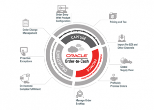 Oracle Fusion Sales Order to Shipment Cycle